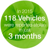 118 vehicles stolen graphic