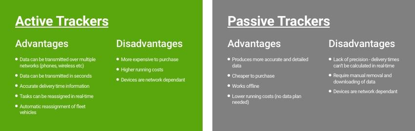 Active vs Passive Trackers