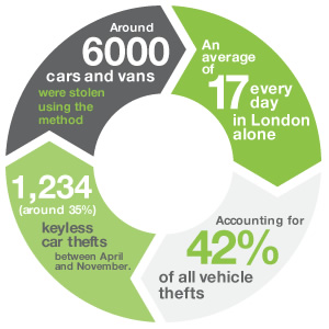 keyless car infographic