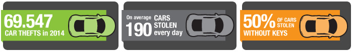 stolen cars infographic 2